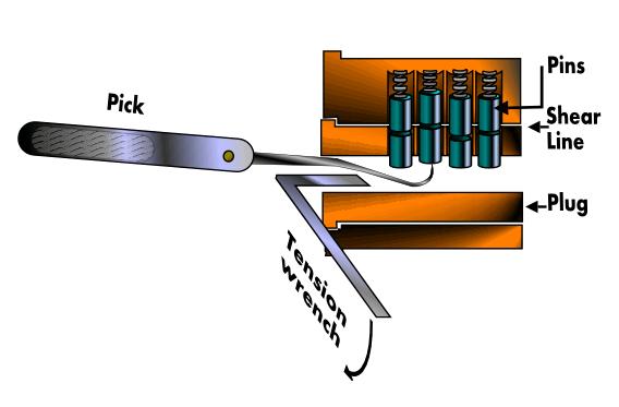 Comment Fonctionne Une Serrure comment crocheter une serrure - crochetage - lockpicking