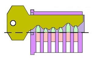 Comment crocheter une serrure crochetage lockpicking - Comment crocheter une serrure de porte ...